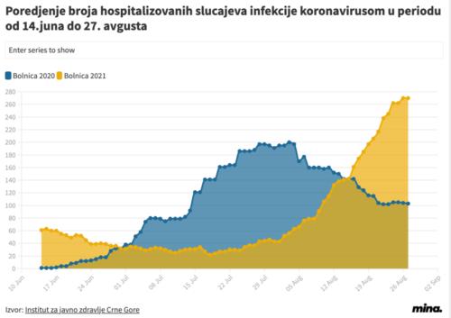 hospitalizovani